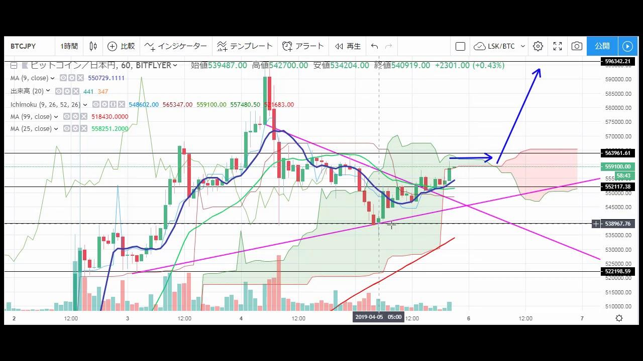 【仮想通貨 ビットコイン(BTC)】週末も上昇継続するか?!チャート分析4.5