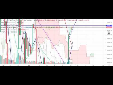 【仮想通貨 ビットコインイン】この先、暴騰?暴落?チャート分析2.23